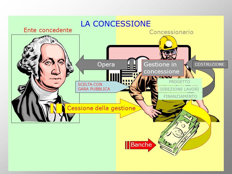 Banche Ente concedente Cessione della gestione Opera Concessionario COSTRUZIONE Gestione in concessione SCELTA CON GARA PUBBLICA LA CONCESSIONE PROGET
