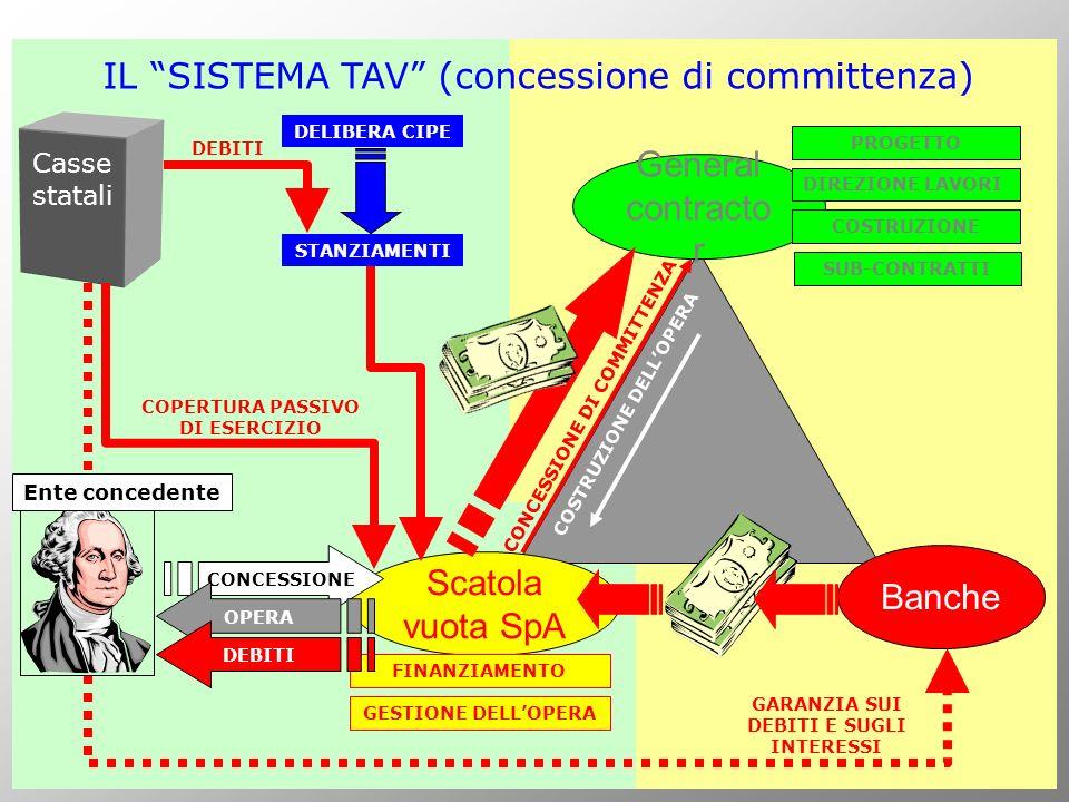 Scatola vuota SpA General contracto r Banche Casse statali IL SISTEMA TAV (concessione di committenza) GARANZIA SUI DEBITI E SUGLI INTERESSI FINANZIAM