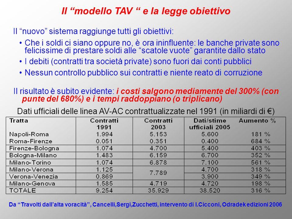 Il modello TAV e la legge obiettivo Il nuovo sistema raggiunge tutti gli obiettivi: Dati ufficiali delle linea AV-AC contrattualizzate nel 1991 (in mi