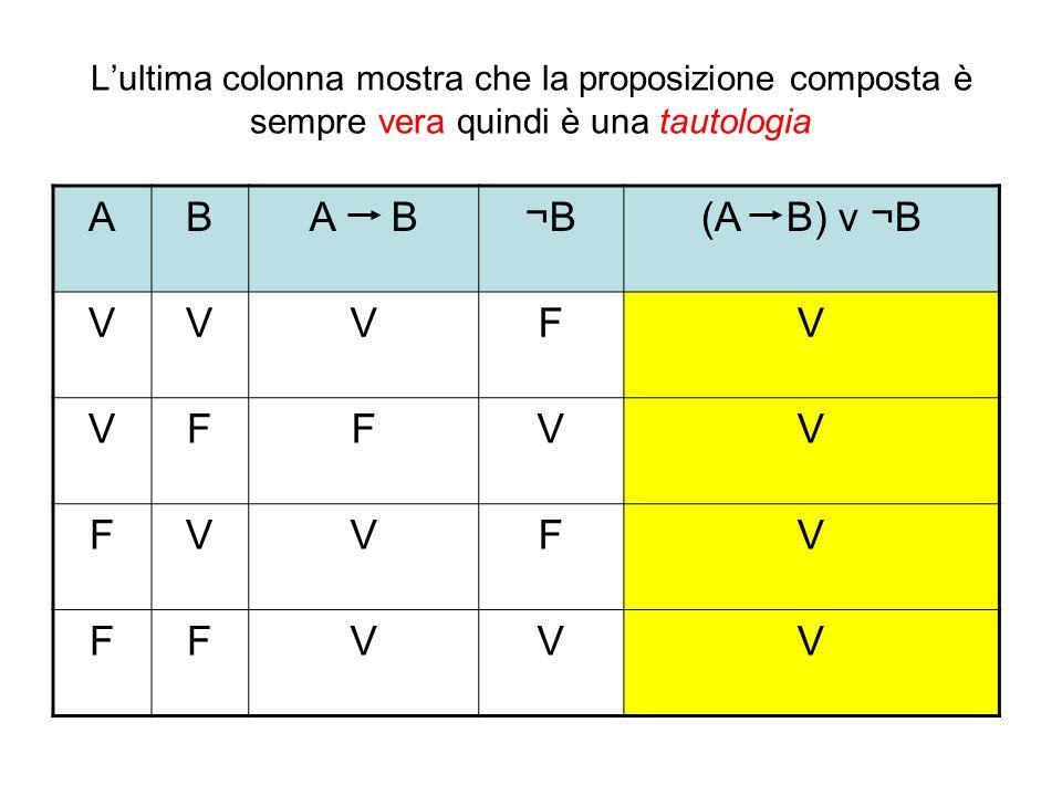 Lultima colonna mostra che la proposizione composta è sempre vera quindi è una tautologia ABA B¬B(A B) v ¬B VVVFV VFFVV FVVFV FFVVV