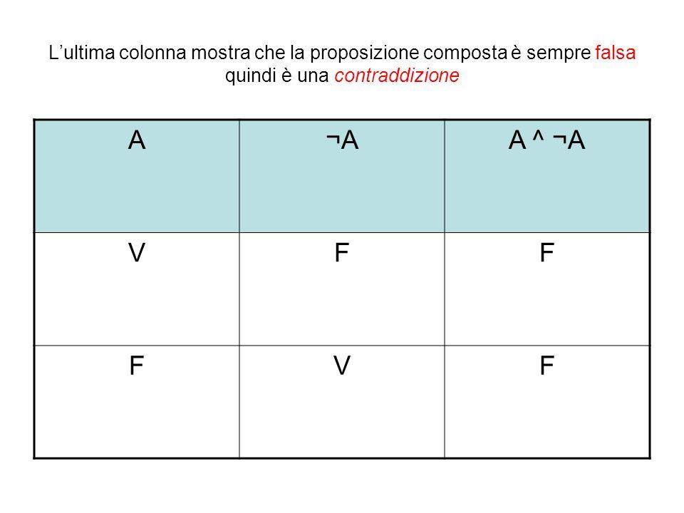 Lultima colonna mostra che la proposizione composta è sempre falsa quindi è una contraddizione A¬AA ^ ¬A VFF FVF