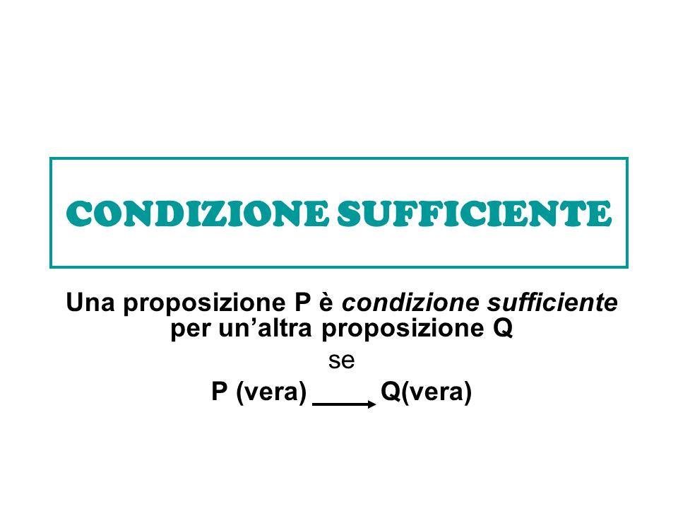 CONDIZIONE SUFFICIENTE Una proposizione P è condizione sufficiente per unaltra proposizione Q se P (vera) Q(vera)