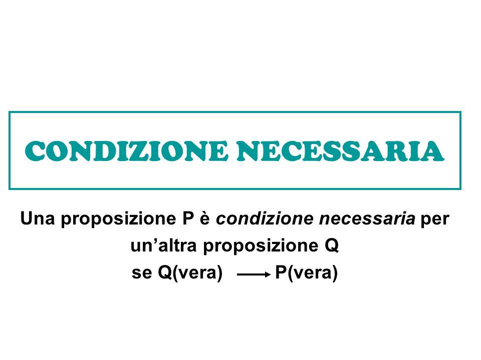 CONDIZIONE NECESSARIA Una proposizione P è condizione necessaria per unaltra proposizione Q se Q(vera) P(vera)