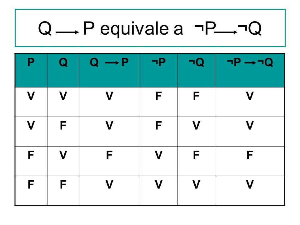 Q P equivale a ¬P ¬Q PQQ P¬P¬Q¬P ¬Q VVVFFV VFVFVV FVFVFF FFVVVV