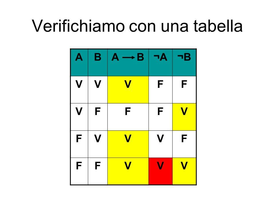Verifichiamo con una tabella ABA B¬A¬B VVVFF VFFFV FVVVF FFVVV