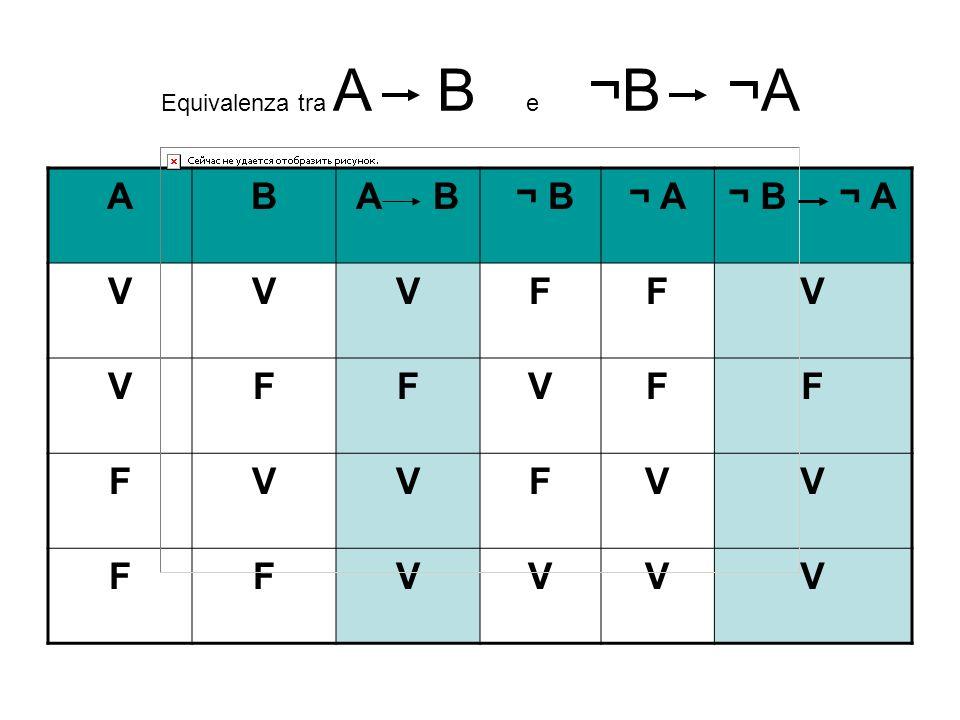 Equivalenza tra A B e ¬B ¬A ABA B ¬ B¬ A¬ B ¬ A VVVFFV VFFVFF FVVFVV FFVVVV