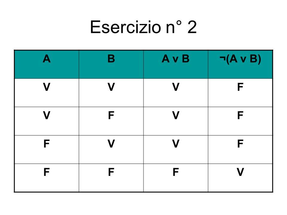 Esercizio n° 2 ABA v B¬(A v B) VVVF VFVF FVVF FFFV