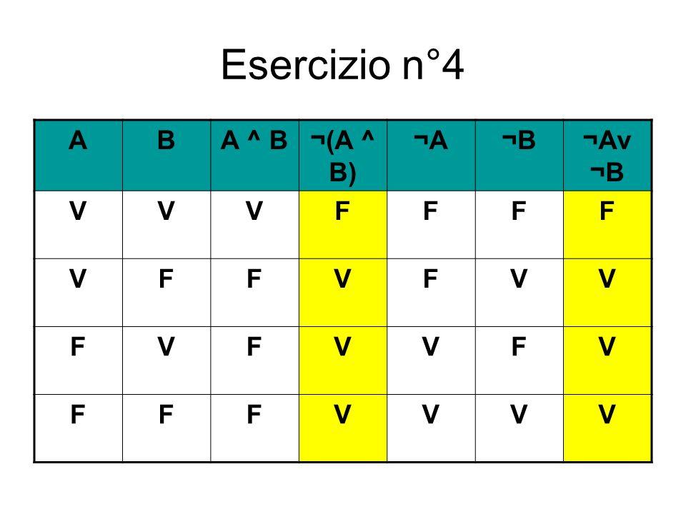 Esercizio n°4 ABA ^ B¬(A ^ B) ¬A¬B¬Av ¬B VVVFFFF VFFVFVV FVFVVFV FFFVVVV