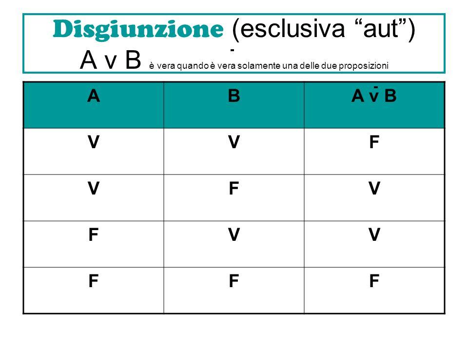 Disgiunzione (esclusiva aut) A v B è vera quando è vera solamente una delle due proposizioni ABA v B VVF VFV FVV FFF