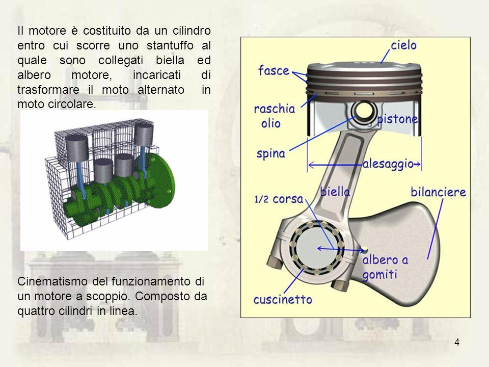 4 Il motore è costituito da un cilindro entro cui scorre uno stantuffo al quale sono collegati biella ed albero motore, incaricati di trasformare il m