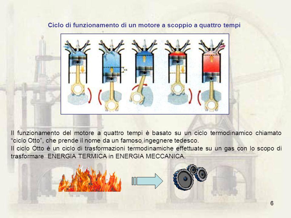 6 Il funzionamento del motore a quattro tempi è basato su un ciclo termodinamico chiamato ciclo Otto, che prende il nome da un famoso ingegnere tedesc