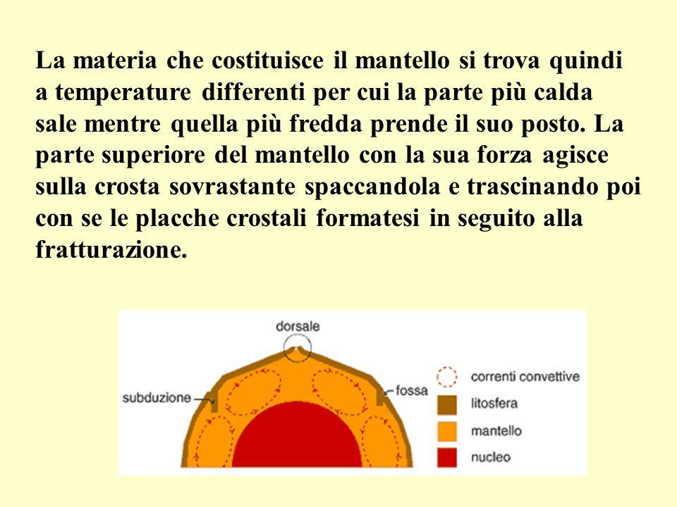 La materia che costituisce il mantello si trova quindi a temperature differenti per cui la parte più calda sale mentre quella più fredda prende il suo posto.