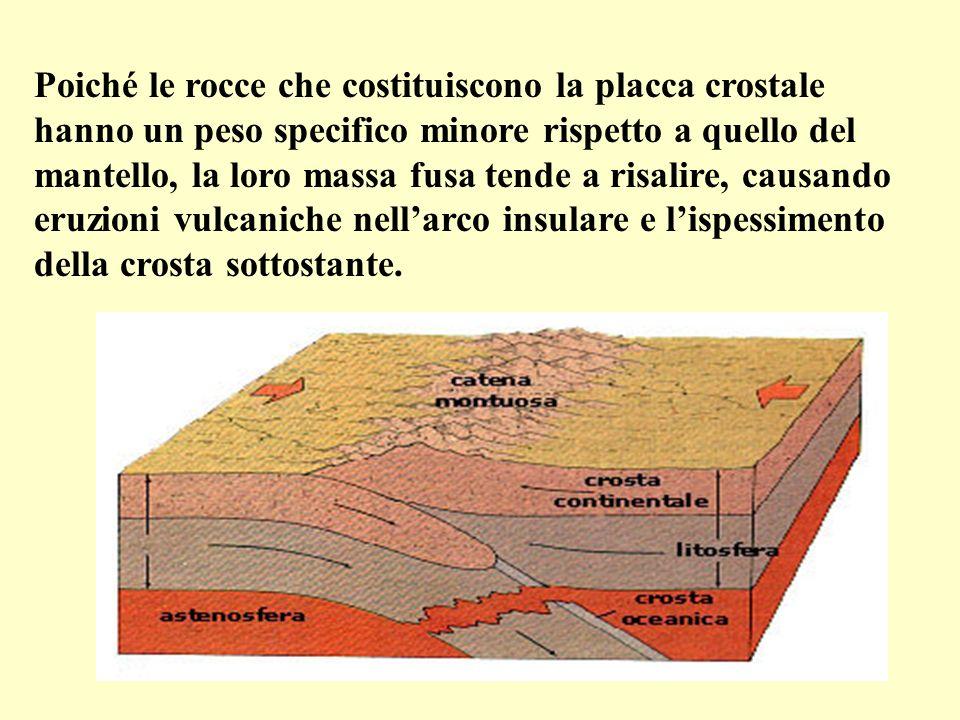 Poiché le rocce che costituiscono la placca crostale hanno un peso specifico minore rispetto a quello del mantello, la loro massa fusa tende a risalire, causando eruzioni vulcaniche nellarco insulare e lispessimento della crosta sottostante.