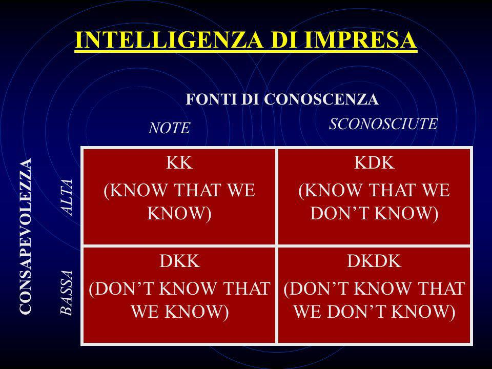 INTELLIGENZA DI IMPRESA KK (KNOW THAT WE KNOW) KDK (KNOW THAT WE DONT KNOW) DKK (DONT KNOW THAT WE KNOW) DKDK (DONT KNOW THAT WE DONT KNOW) FONTI DI C