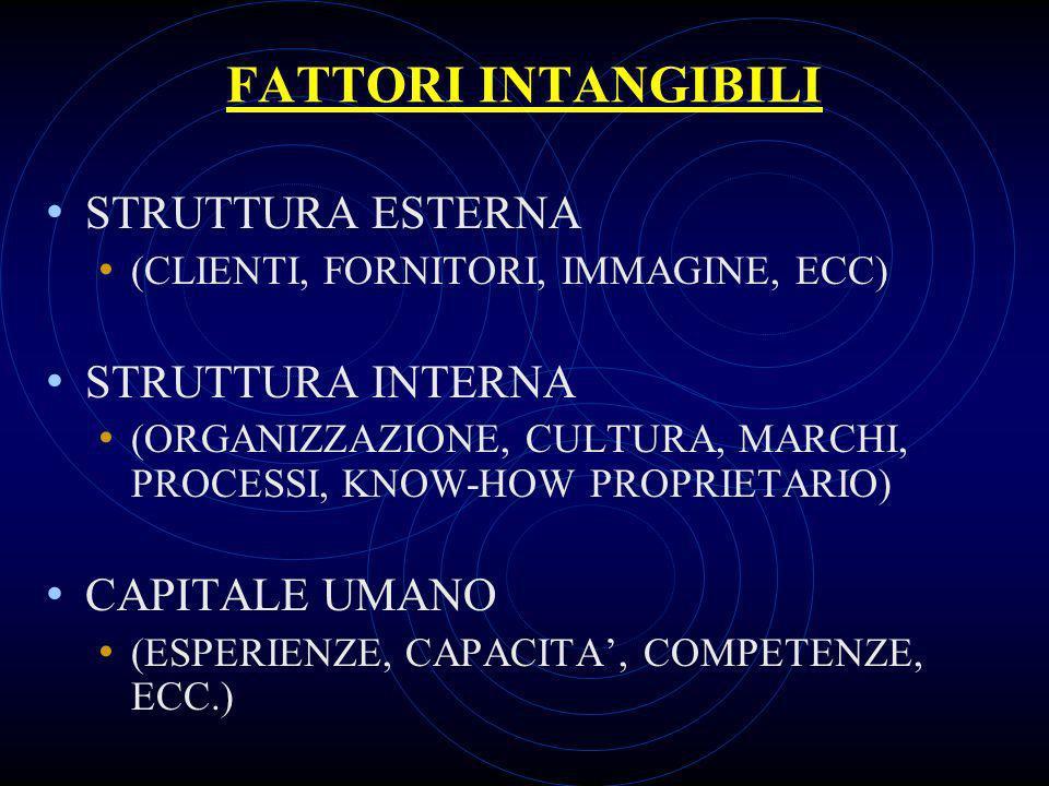 FATTORI INTANGIBILI STRUTTURA ESTERNA (CLIENTI, FORNITORI, IMMAGINE, ECC) STRUTTURA INTERNA (ORGANIZZAZIONE, CULTURA, MARCHI, PROCESSI, KNOW-HOW PROPRIETARIO) CAPITALE UMANO (ESPERIENZE, CAPACITA, COMPETENZE, ECC.)
