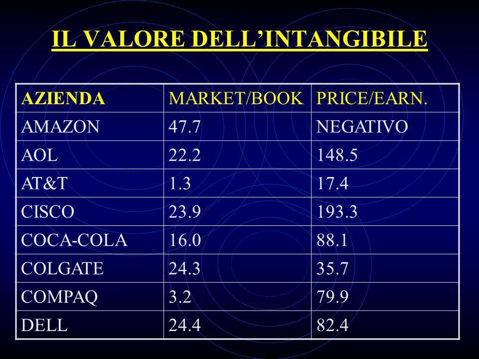 IL VALORE DELLINTANGIBILE AZIENDAMARKET/BOOKPRICE/EARN.