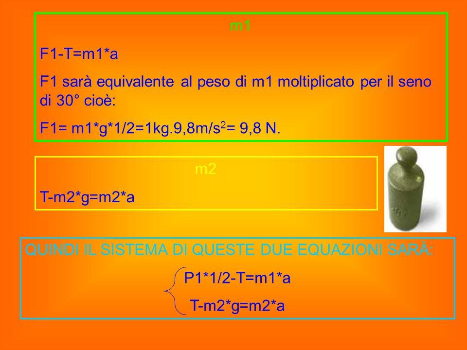 m1 F1-T=m1*a F1 sarà equivalente al peso di m1 moltiplicato per il seno di 30° cioè: F1= m1*g*1/2=1kg.9,8m/s 2 = 9,8 N. m2 T-m2*g=m2*a QUINDI IL SISTE