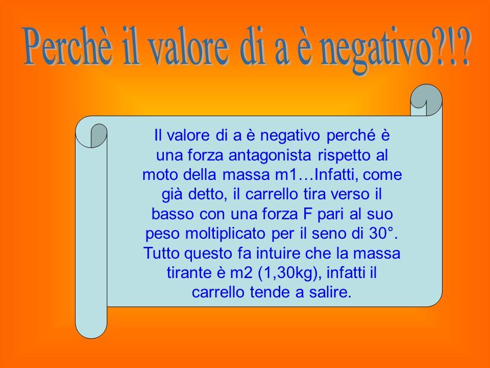Il valore di a è negativo perché è una forza antagonista rispetto al moto della massa m1…Infatti, come già detto, il carrello tira verso il basso con