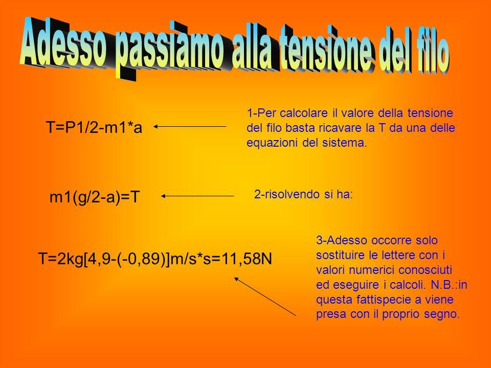 T=P1/2-m1*a 1-Per calcolare il valore della tensione del filo basta ricavare la T da una delle equazioni del sistema. m1(g/2-a)=T 2-risolvendo si ha: