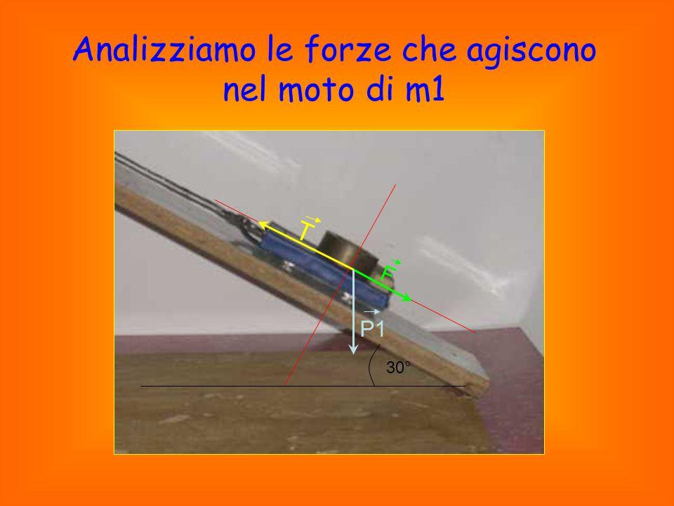 Analizziamo le forze che agiscono nel moto di m1 T F P1 30°