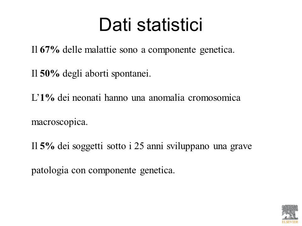 Il 67% delle malattie sono a componente genetica. Il 50% degli aborti spontanei. L1% dei neonati hanno una anomalia cromosomica macroscopica. Il 5% de