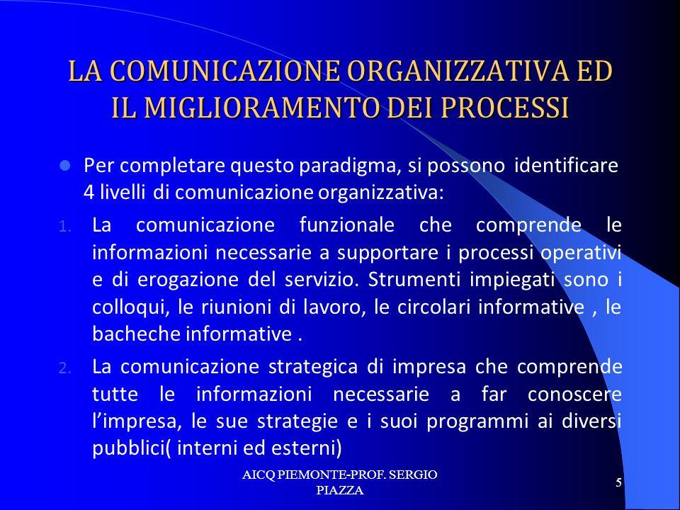 LA COMUNICAZIONE ORGANIZZATIVA ED IL MIGLIORAMENTO DEI PROCESSI Per completare questo paradigma, si possono identificare 4 livelli di comunicazione or