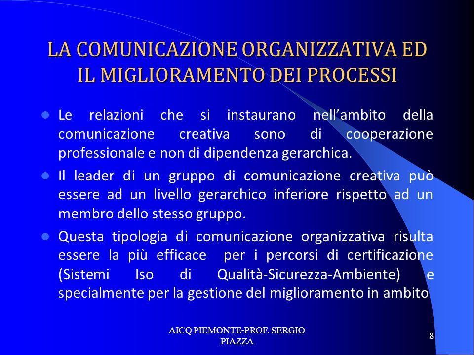 LA COMUNICAZIONE ORGANIZZATIVA ED IL MIGLIORAMENTO DEI PROCESSI Le relazioni che si instaurano nellambito della comunicazione creativa sono di coopera