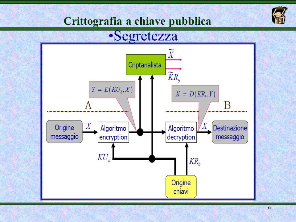 5 Crittografia a chiave pubblica mA cifra un messaggio in chiaro X con la chiave KU b (pubblica) di B, genera il testo cifrato Y e lo recapita a desti