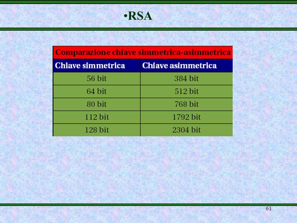 60 mProblematiche mTempi di computazione lunghi (i numeri -testo e chiave- coinvolti nei calcoli sono estremamente grandi ) mE necessario avere chiavi