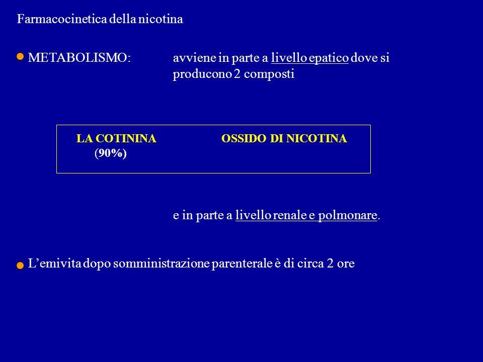 Farmacocinetica della nicotina METABOLISMO:avviene in parte a livello epatico dove si producono 2 composti LA COTININAOSSIDO DI NICOTINA (90%) e in pa