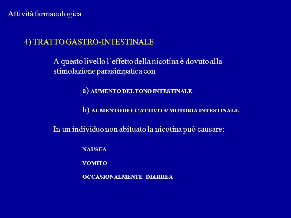 Attività farmacologica 4) TRATTO GASTRO-INTESTINALE A questo livello leffetto della nicotina è dovuto alla stimolazione parasimpatica con a) AUMENTO D