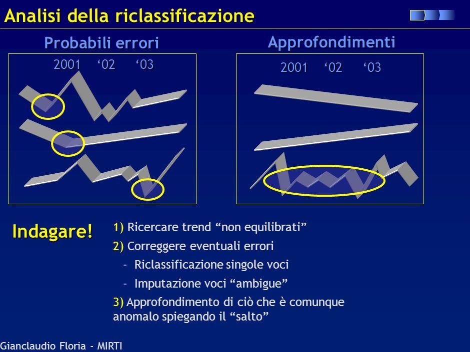 Gianclaudio Floria - MIRTI Questions & Answers Perché, in quanto non consolidate, non corrispondono a investimenti nel business in cui ritorni concorr