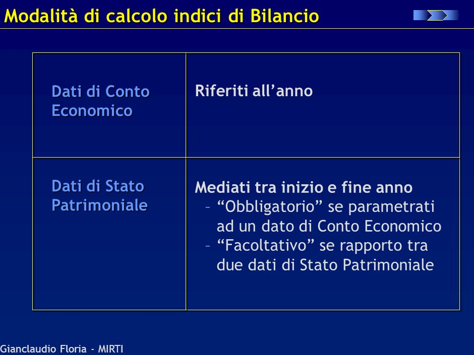 Gianclaudio Floria - MIRTI ROI (EBIT/Capitale Investito)* ROS (EBIT/Ricavi) ROE (Utile netto/patrimonio netto)* Analisi redditività Analisi solidità f