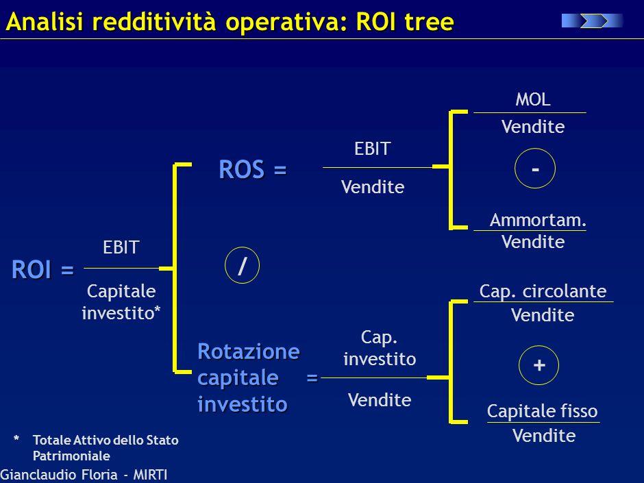 Gianclaudio Floria - MIRTI Dati di Conto Economico Riferiti allanno Mediati tra inizio e fine anno – –Obbligatorio se parametrati ad un dato di Conto