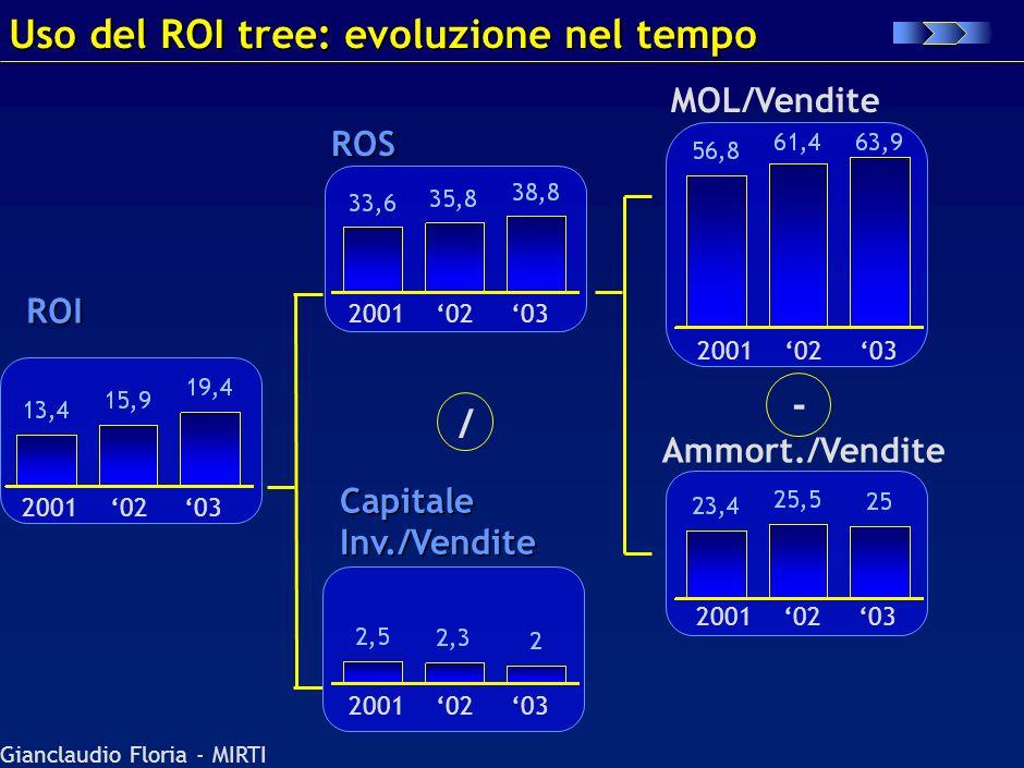 Gianclaudio Floria - MIRTI - Cap. circolante Vendite Capitale fisso Vendite MOL Vendite Ammortam. Vendite + Analisi redditività operativa: ROI tree RO