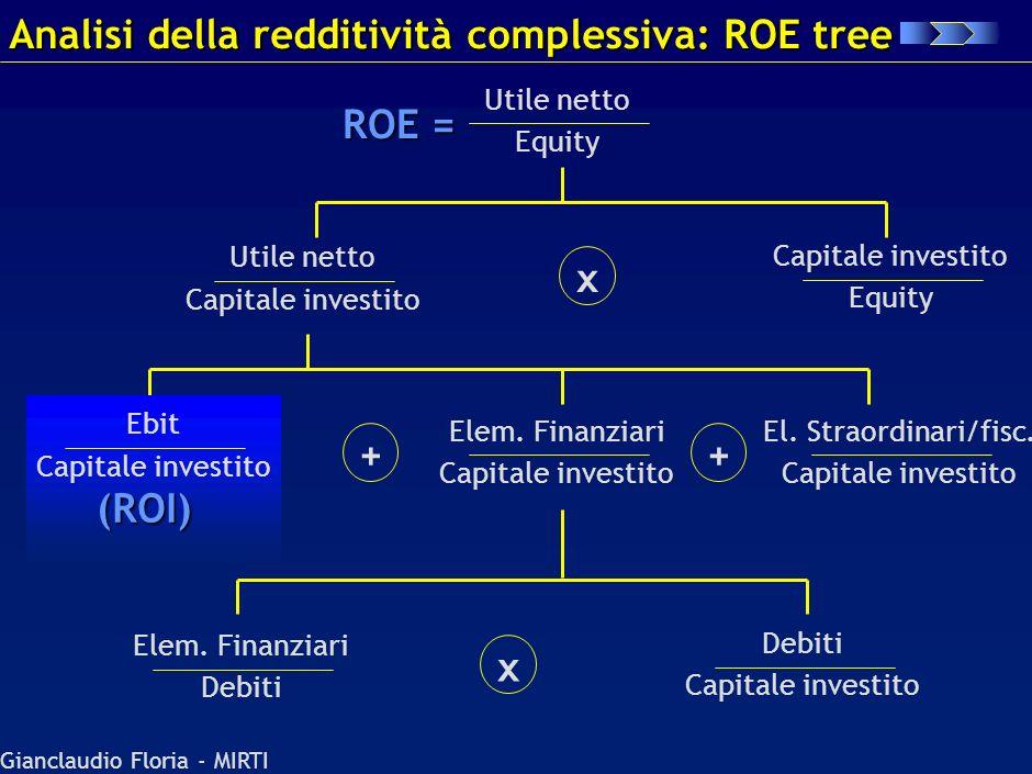 Gianclaudio Floria - MIRTI ROI ROS 03022001 Capitale Inv./Vendite MOL/Vendite Ammort./Vendite Uso del ROI tree: evoluzione nel tempo / - 03022001 0302