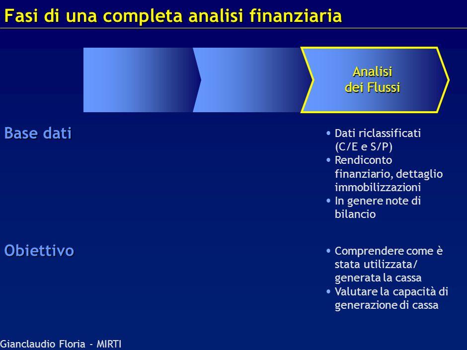 Gianclaudio Floria - MIRTI Non esiste un valore ottimale in senso assoluto! La salute dellazienda dipende da: – –Settore (rischio) – –Regime fiscale –