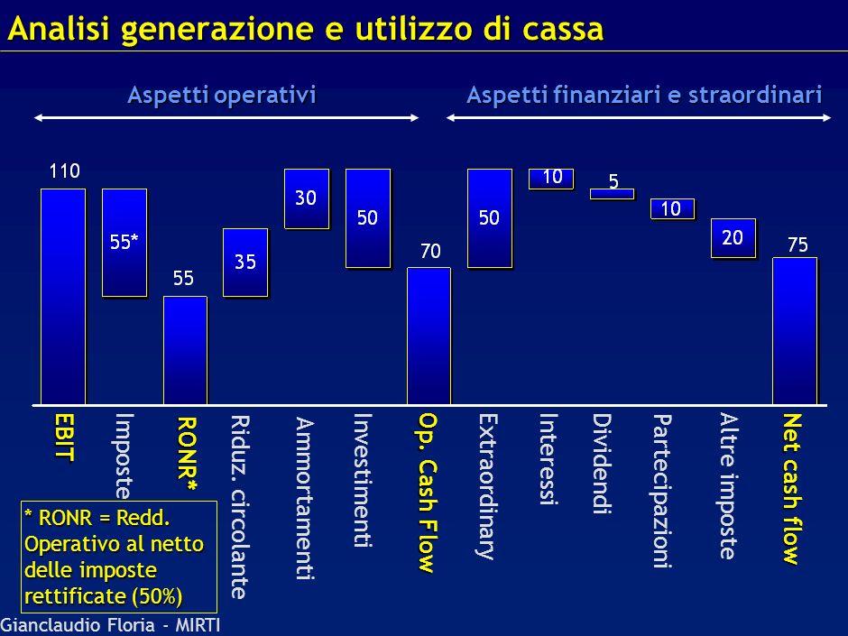 Gianclaudio Floria - MIRTI Conto economico 2003 Stato Patrimoniale *Dividendi deliberati nellanno e pagati nellanno successivo = 10 Dati necessari per