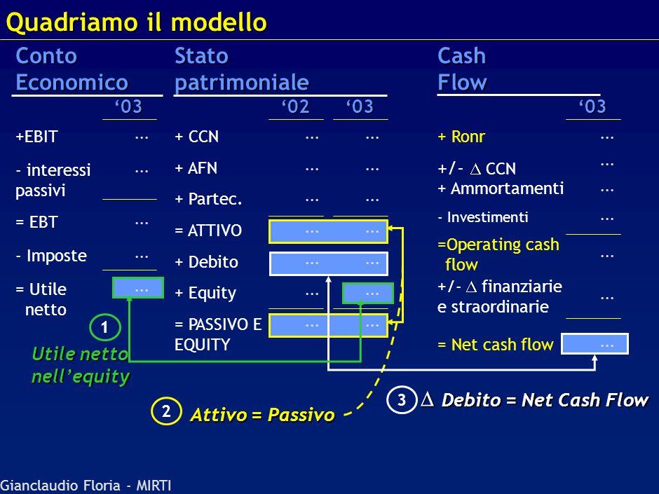 Gianclaudio Floria - MIRTI Definizioni... Ronr = Reddito Operativo al Netto delle Imposte Rettificate = Nopat = Net Operating Profit After Taxes = Nop