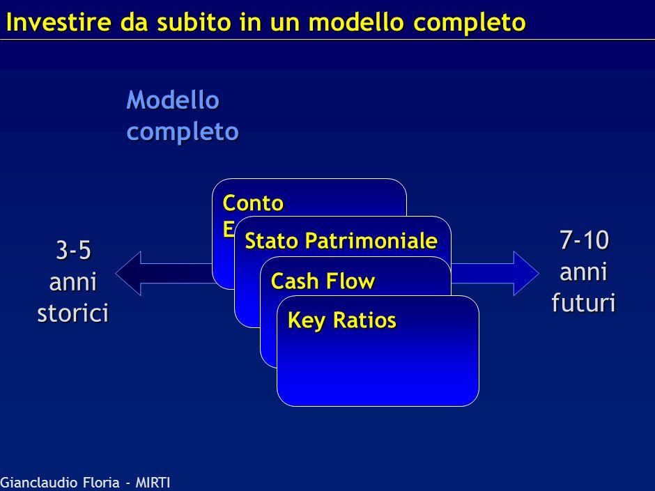 Gianclaudio Floria - MIRTI 2 Attivo = Passivo 3 Debito = Net Cash Flow Debito = Net Cash Flow 1 Utile netto nellequity Conto Economico 03 +EBIT - inte