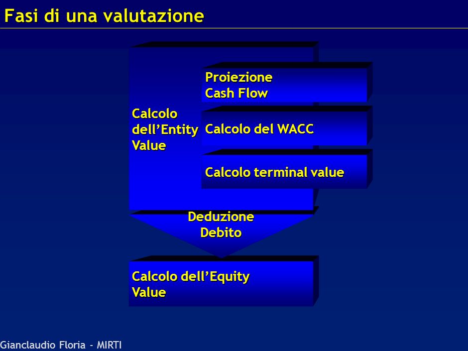 Gianclaudio Floria - MIRTI Analisi Finanziaria Agenda Valutazione