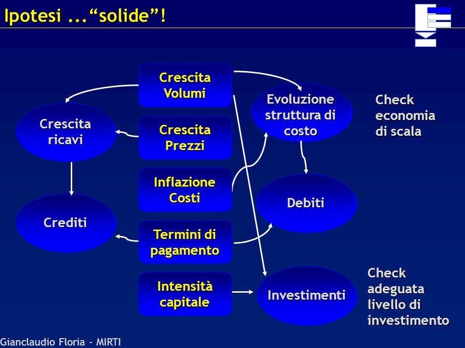 Gianclaudio Floria - MIRTI Periodo entro il quale possono essere sviluppate ipotesi sensate di business Tipicamente il periodo deve essere lungo (>10
