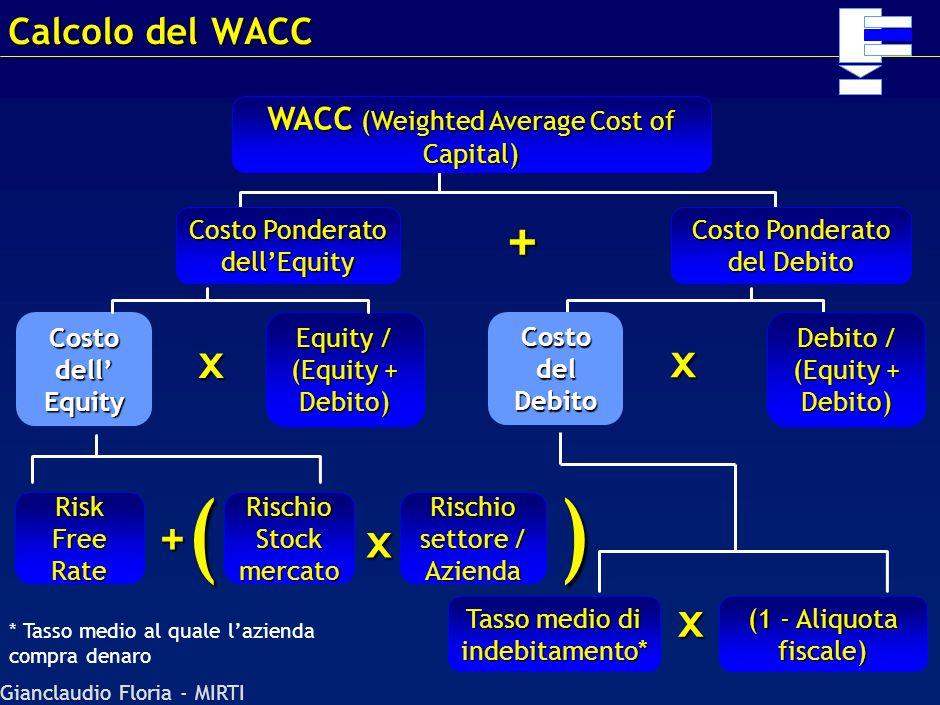 Gianclaudio Floria - MIRTI Intensità capitale Crescita ricavi Crediti Termini di pagamento Evoluzione struttura di costo Debiti Investimenti Check eco