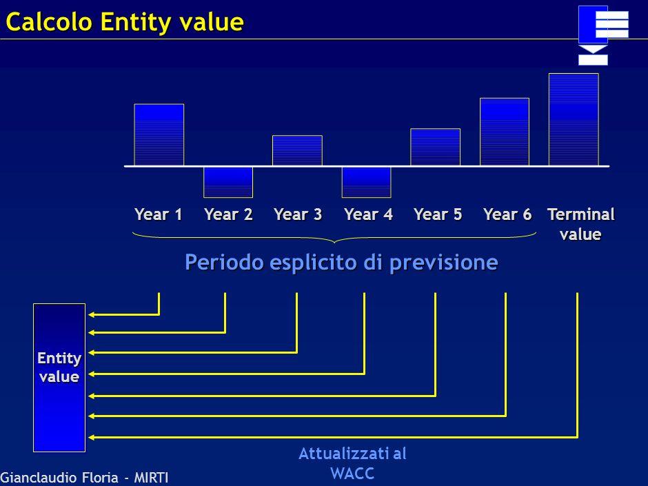 Gianclaudio Floria - MIRTI Crescita implicita di lungo termine (g) Cash flows contenuti nel … … periodo di previsione esplicito (4 years) 25% 21% 17%