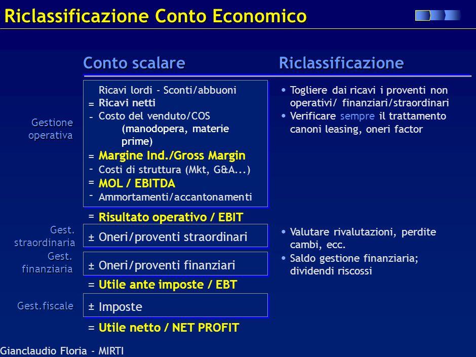 Gianclaudio Floria - MIRTI Fasi di una completa analisi finanziaria Riclassificazione C/E, S/P, Rendiconto Finanziario Relazione amministratori, certi