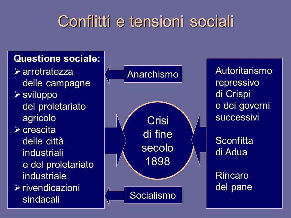 Crisi di fine secolo 1898 Conflitti e tensioni sociali Questione sociale: arretratezza delle campagne sviluppo del proletariato agricolo crescita dell