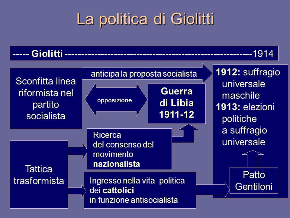 ----- Giolitti ----------------------------------------------------------1914 Sconfitta linea riformista nel partito socialista Ingresso nella vita po