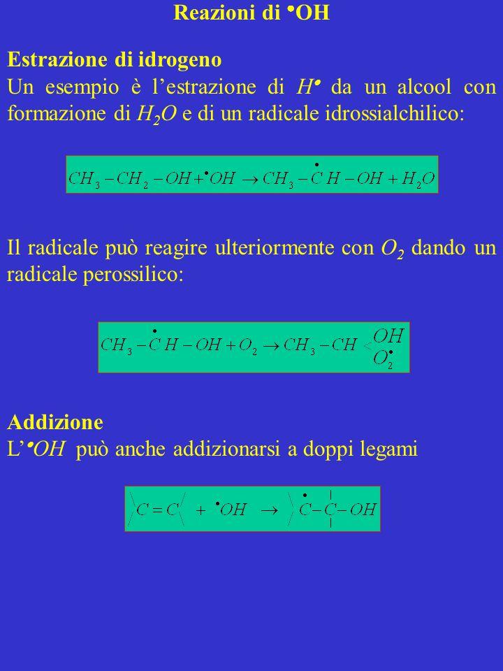 Reazioni di OH Estrazione di idrogeno Un esempio è lestrazione di H da un alcool con formazione di H 2 O e di un radicale idrossialchilico: Il radical