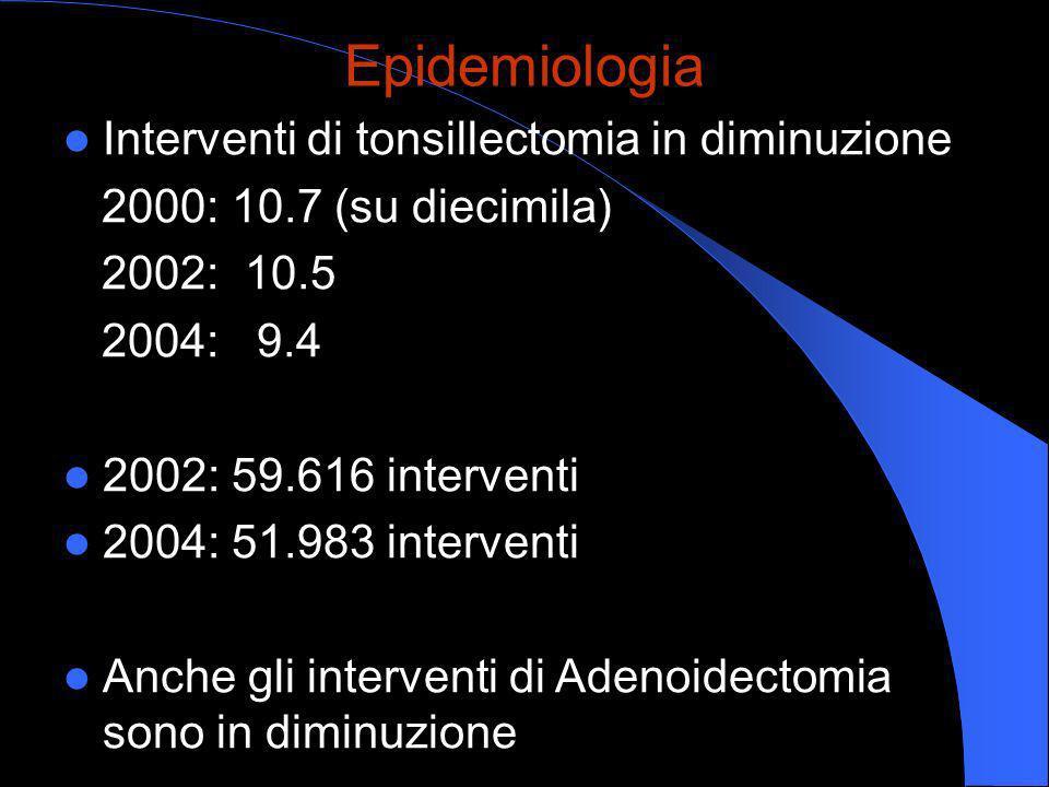 Epidemiologia Interventi di tonsillectomia in diminuzione 2000: 10.7 (su diecimila) 2002: 10.5 2004: 9.4 2002: 59.616 interventi 2004: 51.983 interven