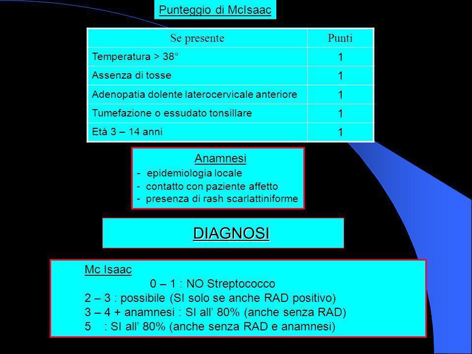 DIAGNOSI DIAGNOSI Mc Isaac 0 – 1 : NO Streptococco 2 – 3 : possibile (SI solo se anche RAD positivo) 3 – 4 + anamnesi : SI all 80% (anche senza RAD) 5